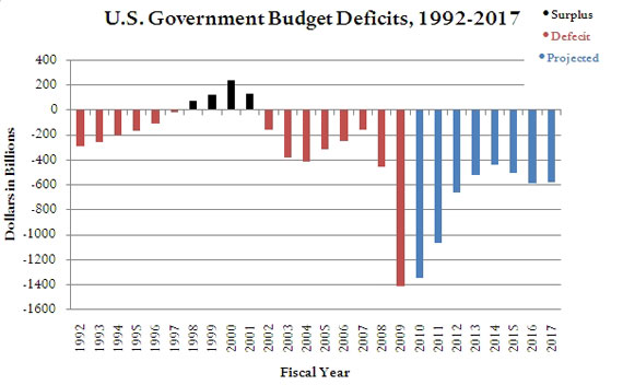 deficit spending the deficit good or Good legislation, like good food, movies almost everyone thinks deficits are bad in the abstract, but that their badness should only be a problem for the other side in 2008 but that deficit spending was justifiable.