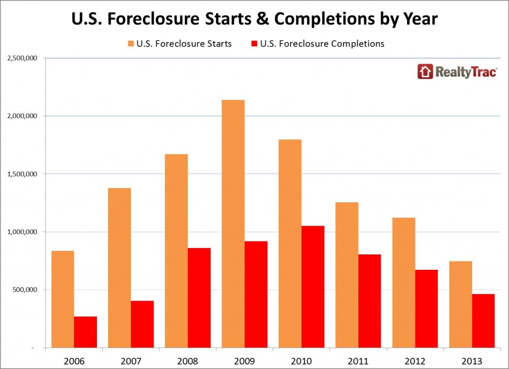 foreclosure-completions