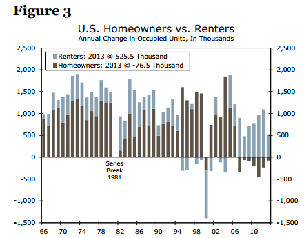 rentals-vs-households