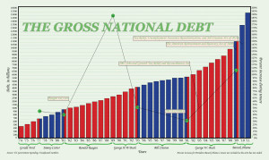 gross-national-debt