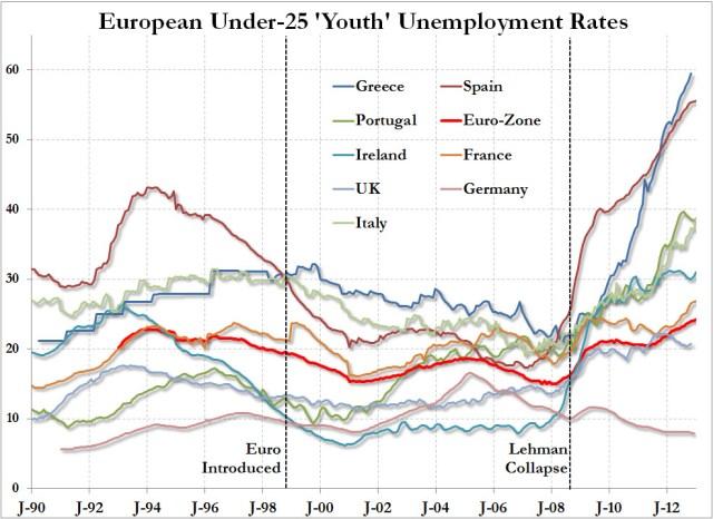 EuropeanYouthUnemployment