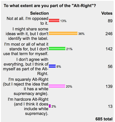 alt-right poll